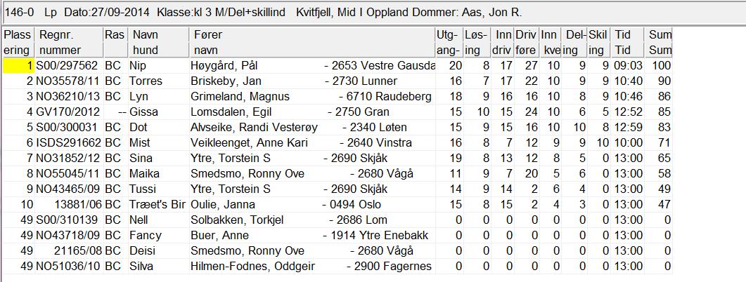 Resultat Kvitfjell 27.9